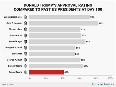 s day rating here s how s 100 day approval rating the lowest in