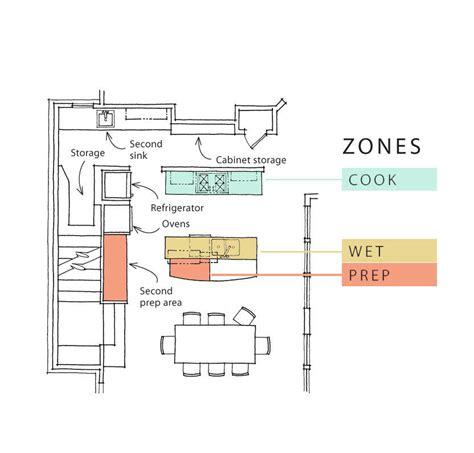 zone kitchen layout kitchen design in the zone