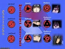 Naruto Sasuke Sharingan