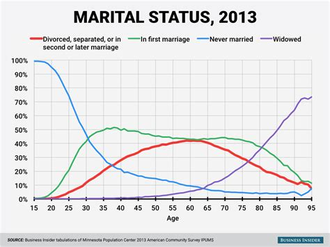 marriage and divorce rates graph here s when you re probably going to get divorced