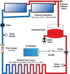 solar hydronic space heating home power magazine