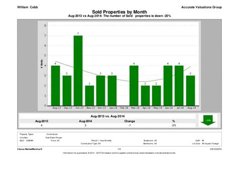East Baton Property Records East Baton Commercial Real Estate Sales August 2013