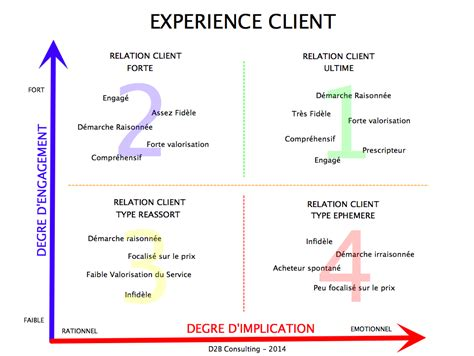 L Experience by Optimiser Votre Accroche Commerciale D2b Consulting
