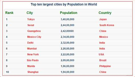 20 Largest Cities In The World by Largest Cities In The World Driverlayer Search Engine