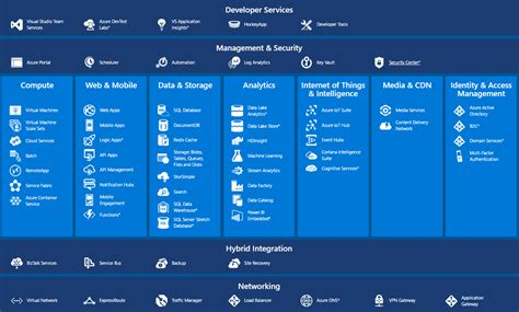 learning microsoft azure storage build large scale real world apps by effectively planning deploying and implementing azure storage solutions books exchange anywhere interactive azure platform big picture