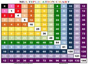 Multiplication table up to 12x12 how to create a times table to