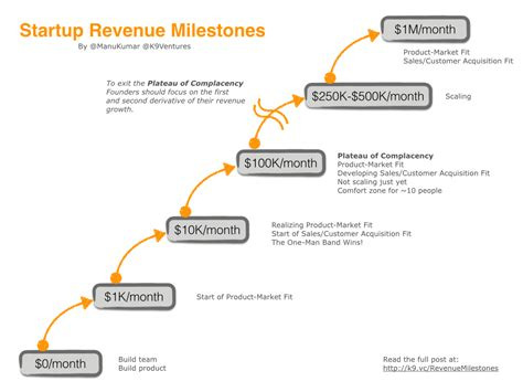 startup milestone template why you shouldn t create a growth team of