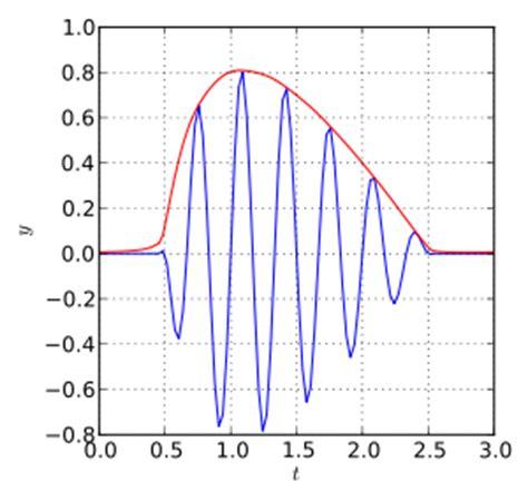 diode envelope detector envelope detector