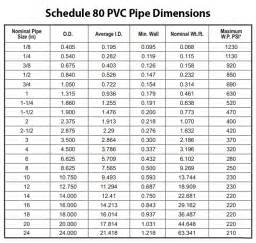 pvc pipe and pvc fittings dimensions