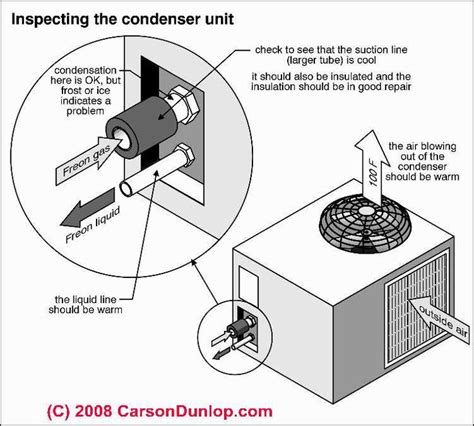 how to check ac unit capacitor 52 best images about ideas for the house on home ac heating systems and heat