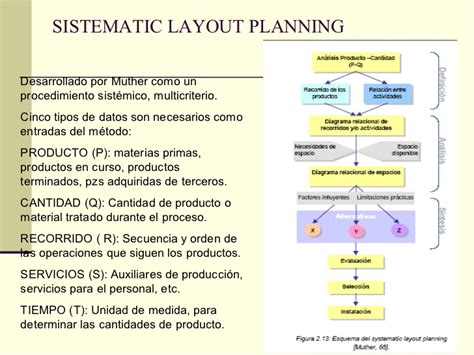 systematic layout planning nederlands distribucion planta