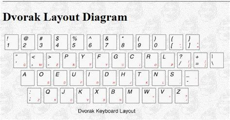 layout keyboard dvorak vanithavr fire ice