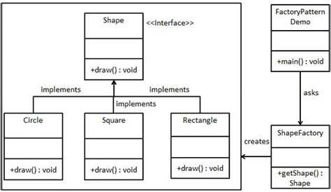abstract factory creational software design pattern uml design pattern factory pattern