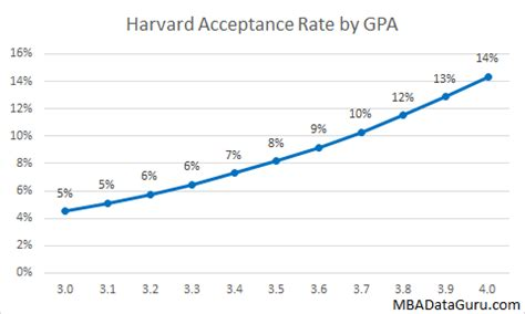 Average Gpa For Mba Schools by Hbs Acceptance Rates By Gmat Gpa