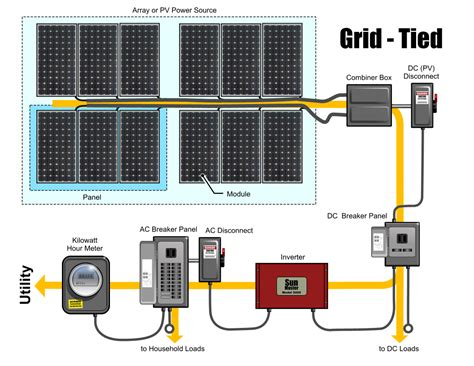 Home Solar Power System by Home Grid Tie Solar System Page 3 Pics About Space