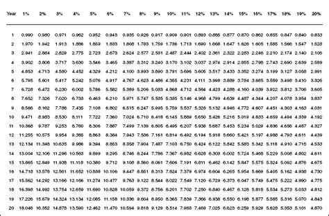 Annuity Factor Table by Investment Decision E Travel Week