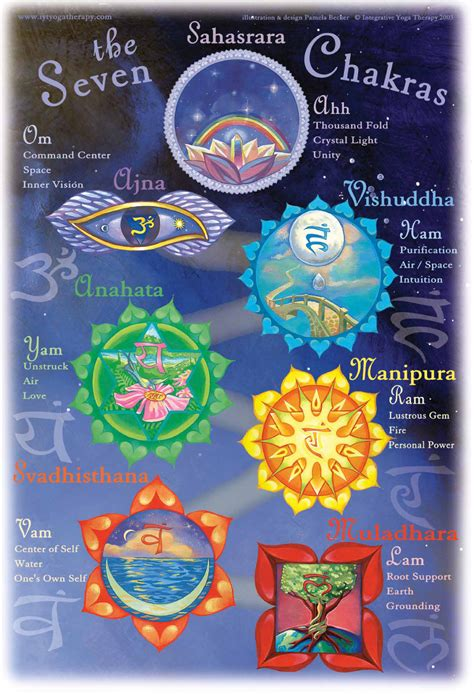 poster   chakras integrative yoga therapy