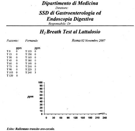 breath test al lattosio intolleranza al lattosio intolleranza al lattosio