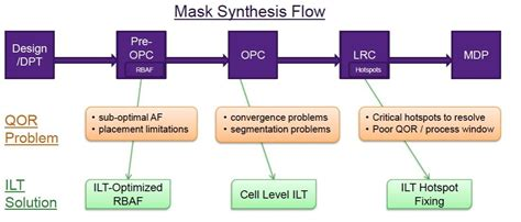 layout tool laker semiwiki com tcad enables moore s law to continue