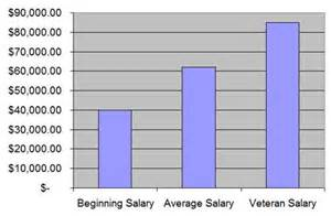 Average Salary Marine Biologist by Sonogram Technician On Emaze