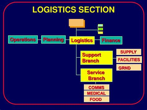 logistics section chief ppt ics i 300 powerpoint presentation id 455445