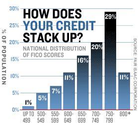 credit score chart credit score report credit score