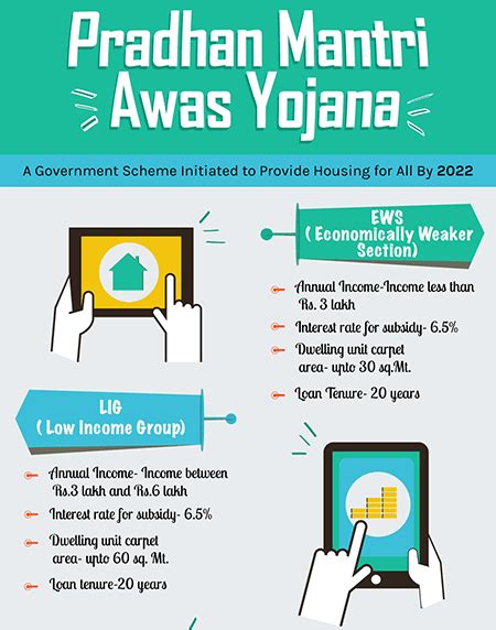 pradhan mantri awas yojana housing for all by 2022 scheme