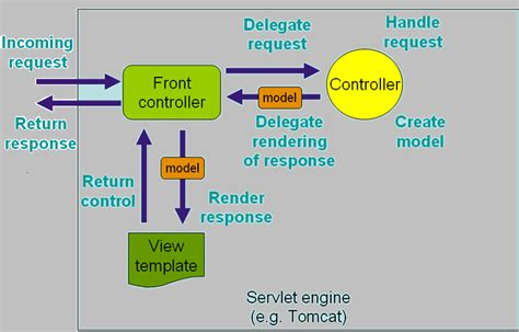 tutorial java mvc web spring mvc framework