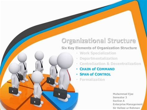 Home Design Courses Bc by Chain Of Command Amp Span Of Control