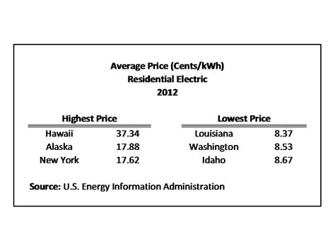 Typical Electric Bill For 2 Bedroom Apartment by Average Monthly Electric Bill By State Eye On Housing
