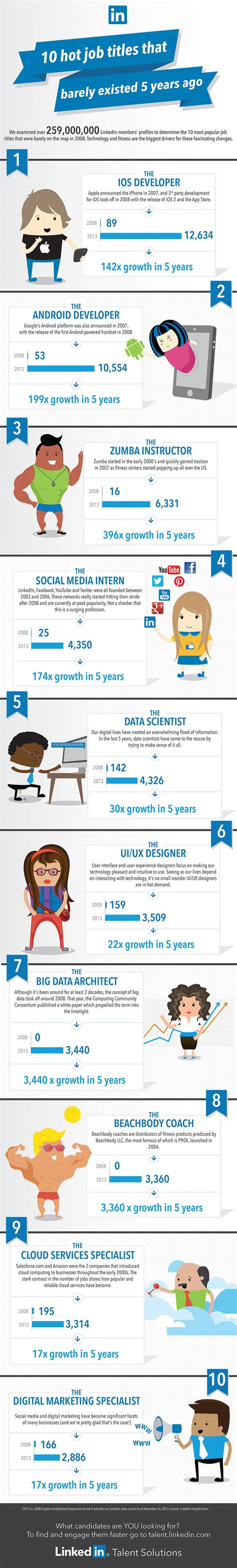 new year facts you didn t infographic top 10 titles that didn t exist 5 years ago visual ly
