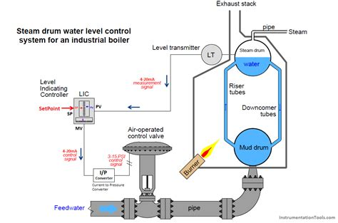 closed loop control system boiler water level control