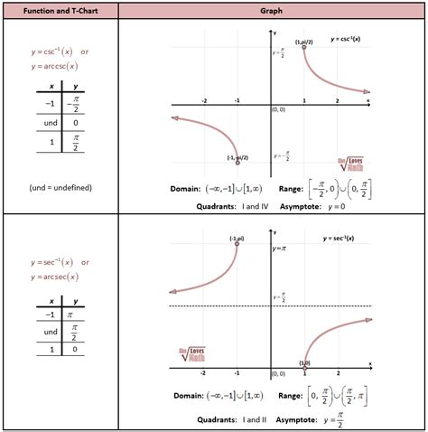 writing trig equations from graphs worksheet trigonometry graphs worksheet match problems
