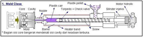 Mesin Injection Molding prinsip kerja mesin plastic injection molding not ordinary idiot weblog