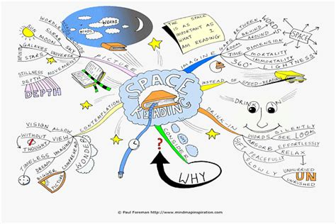 reading space how to mind map part 8