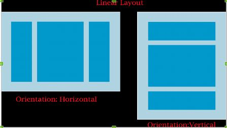 android layout width fill remaining space android developer linear layout and its major properties