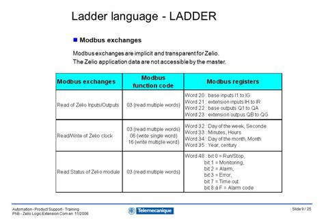 ladder diagram language ladder diagram zelio gallery how to guide and refrence