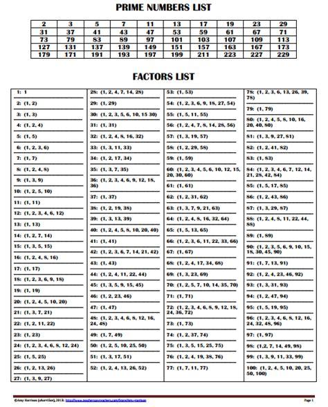 printable prime numbers 1 100 free printable factors and prime numbers list factors