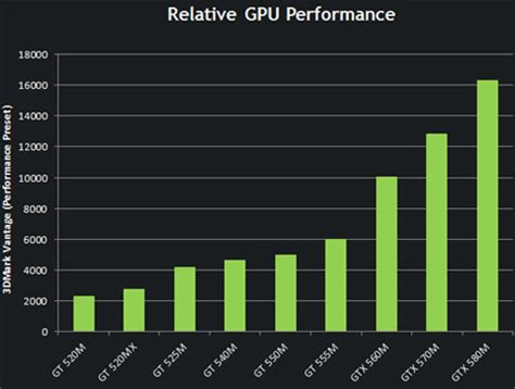 nvidia geforce gtx 580m & 570m gpus bring more performance