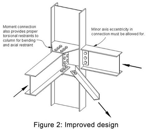 hollow structural section connections and trusses 25 best ideas about steel structure on pinterest
