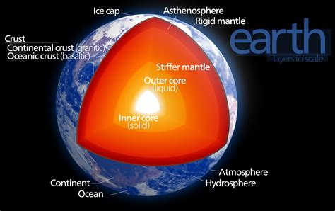 earth diagram planetary science bioblogy