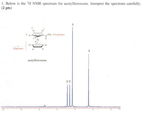 Proton Nmr Spectrum by Solved Below Is 1h Nmr Spectrum For Acetylferrocene Inte