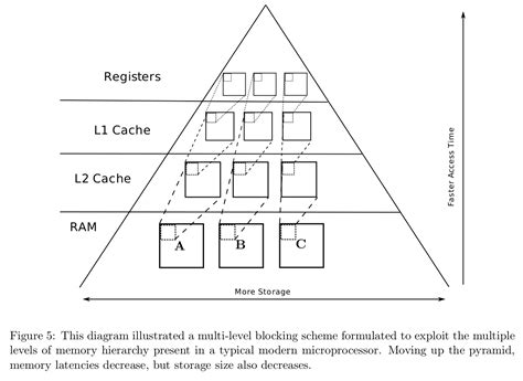 linear pattern of language dense linear algebra our pattern language