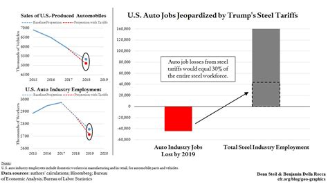 trump steel tariffs  kill    auto jobs
