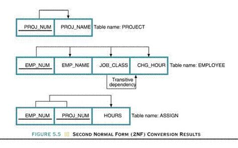 database design normal form dependency diagram database choice image how to guide
