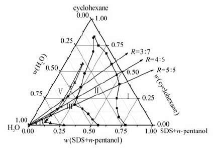 sodium sulfate phase diagram influence of alkali and salt on phase diagram of sodium