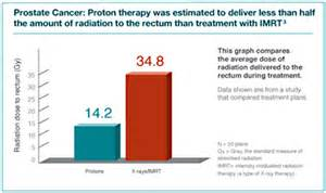 Proton Therapy For Cancer Side Effects Tumor Treatment Northwestern Medicine Chicago