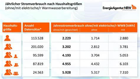 Durchschnittlicher Stromverbrauch 5 Personen Haushalt 4565 by Stromverbrauch 5 Personen Haushalt Stromverbrauch Im 5
