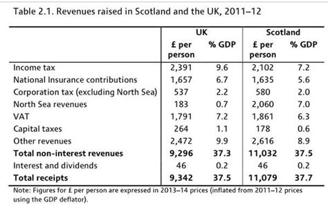 Pay For Studies Report by Institute Of Fiscal Studies Report Scots Pay 163 11 079 Tax