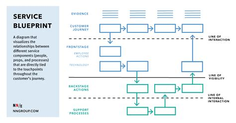 a blueprint service blueprints definition